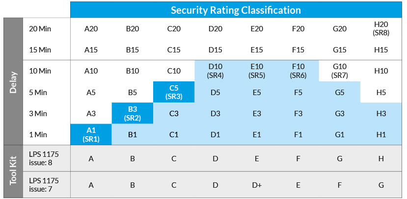 security rating classification LPS 1175